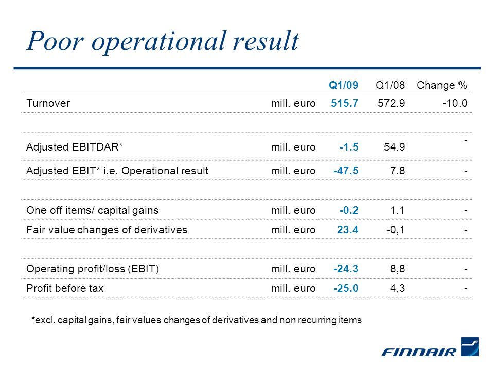 Profitability weakened through four quarters MEUR 2005 20062007 2004 2008 2009 Change in EBIT* per quarter *excl.