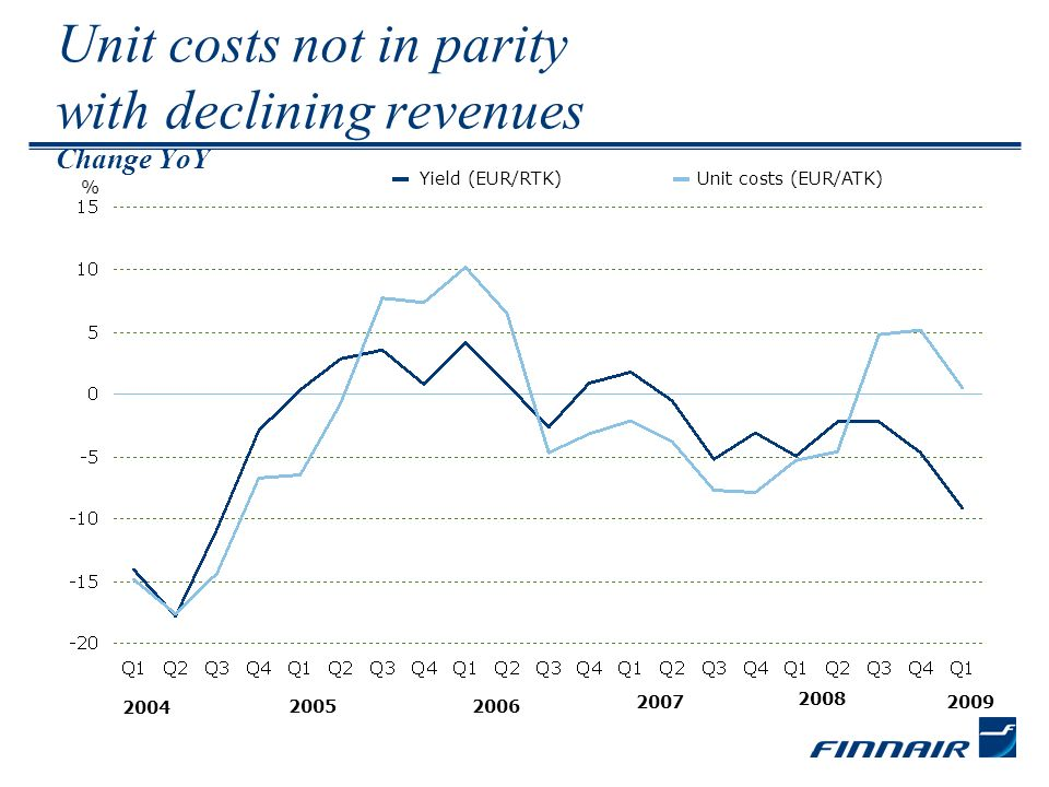 Unit costs not in parity with declining revenues Change YoY % Yield (EUR/RTK)Unit costs (EUR/ATK) 2006 2007 2008 2005 2004 2009