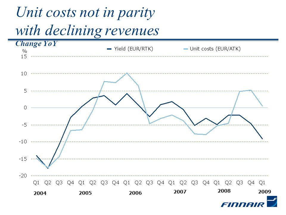 Unit costs reduced in the biggest components Q1/09Q1/08 Unit costs of flight operations*c/ATK+0.6%-5.4% Unit costs of flight operations* excl.