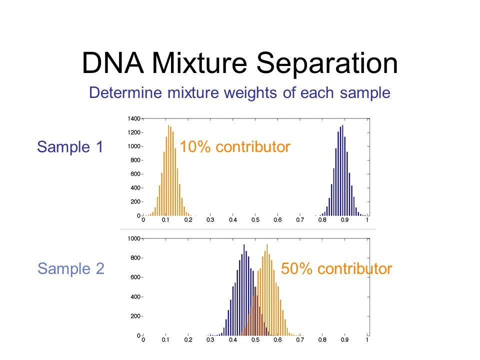 Joint Likelihood Function Jointly explain data of multiple experiments 90%:10% 50%:50% Sample 1 Sample 2 One contributor genotype 10, 11 Another contributor genotype 12, 12 MW Perlin, MM Legler, CE Spencer, JL Smith, WP Allan, JL Belrose, BW Duceman.