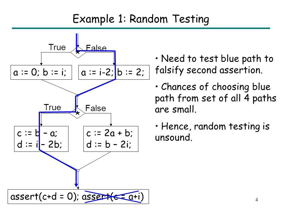 3 a := 0; b := i;a := i-2; b := 2; c := b – a; d := i – 2b; assert(c+d = 0); assert(c = a+i) c := 2a + b; d := b – 2i; True False True * * Example 1