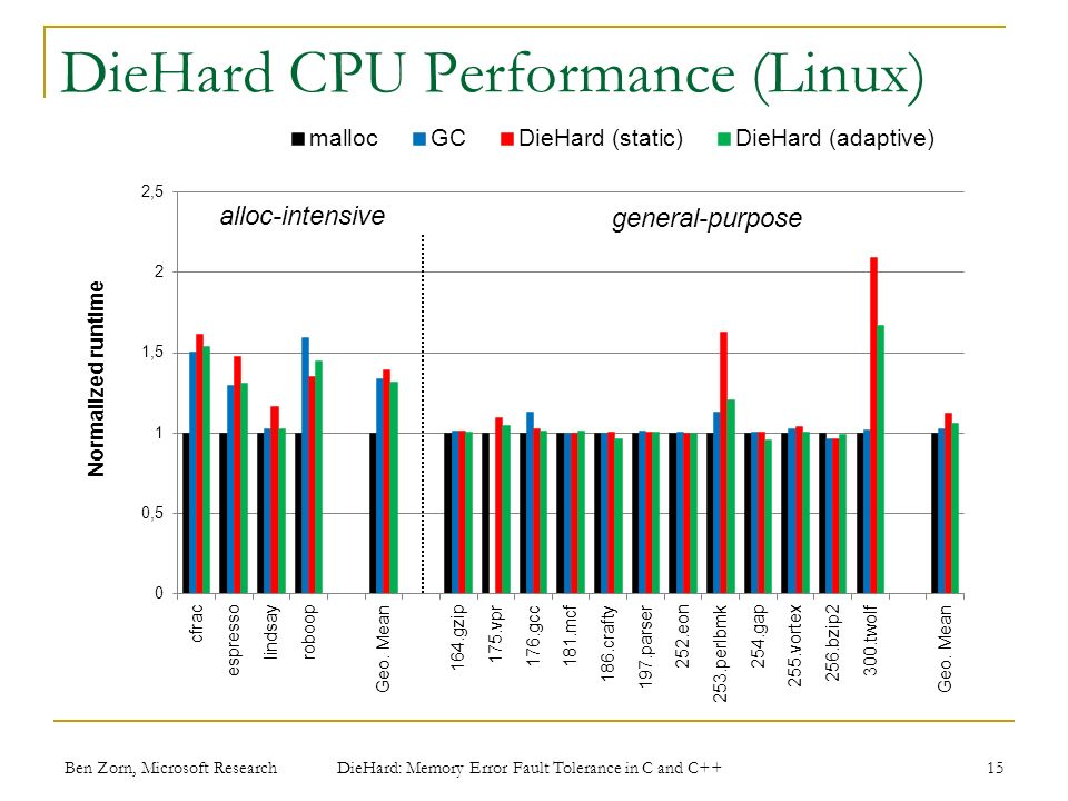 Ben Zorn, Microsoft Research DieHard CPU Performance (Linux) 15 DieHard: Memory Error Fault Tolerance in C and C++
