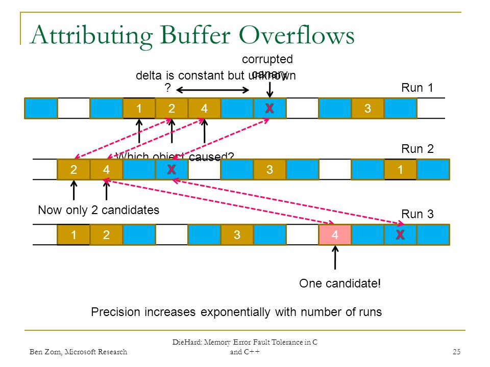 12 Attributing Buffer Overflows Ben Zorn, Microsoft Research DieHard: Memory Error Fault Tolerance in C and C++ 25 One candidate.