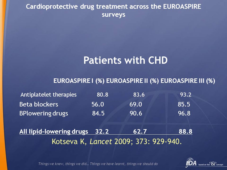 Things we knew, things we did… Things we have learnt, things we should do Cardioprotective drug treatment across the EUROASPIRE surveys Patients with CHD EUROASPIRE I (%) EUROASPIRE II (%) EUROASPIRE III (%) Antiplatelet therapies Beta blockers BPlowering drugs All lipid-lowering drugs Kotseva K, Lancet 2009; 373: