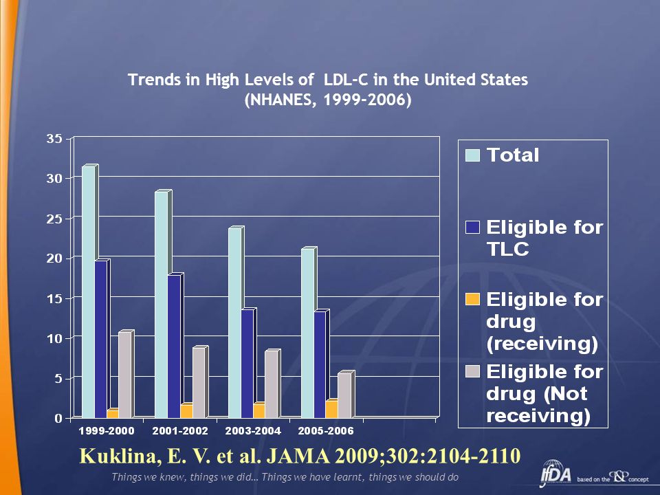 Things we knew, things we did… Things we have learnt, things we should do Trends in High Levels of LDL-C in the United States (NHANES, 1999-2006) Kukl