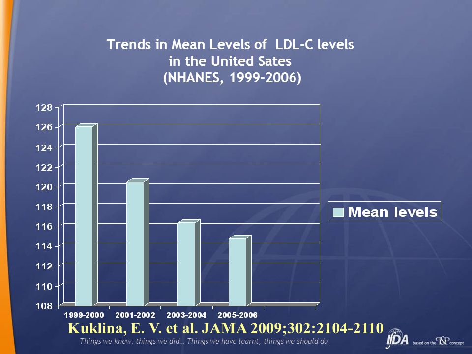 Things we knew, things we did… Things we have learnt, things we should do Trends in Mean Levels of LDL-C levels in the United Sates (NHANES, 1999-2006