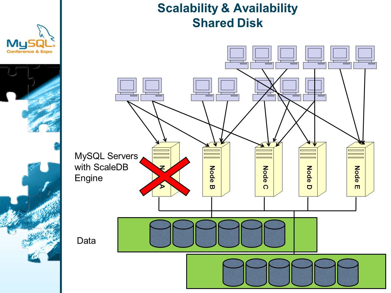 Scalability & Availability Shared Disk Node A Node B Node C Data MySQL Servers with ScaleDB Engine Node DNode E