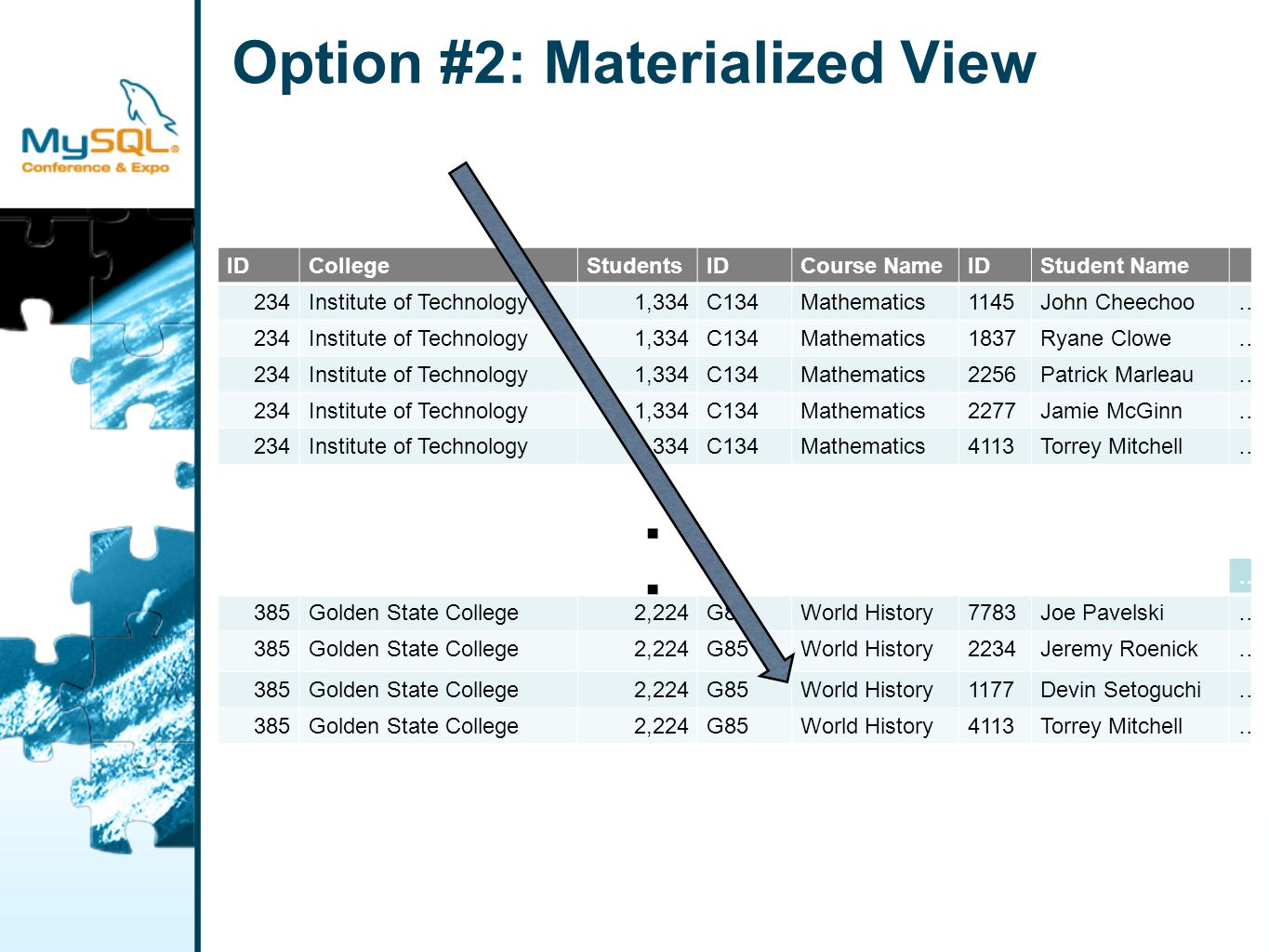 Option #2: Materialized View IDCollegeStudentsIDCourse NameIDStudent Name 234Institute of Technology1,334C134Mathematics1145John Cheechoo… 234Institut