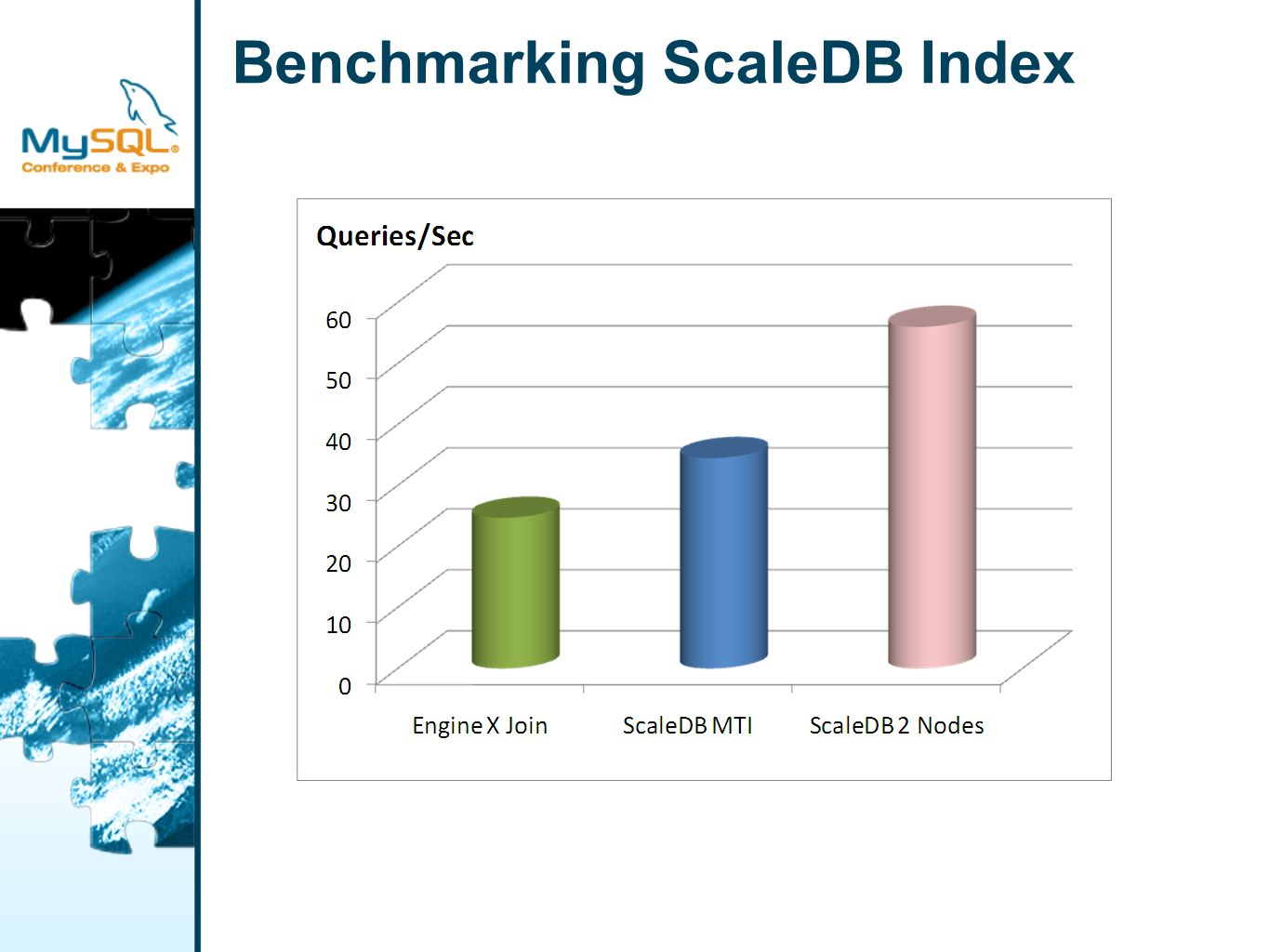 Benchmarking ScaleDB Index