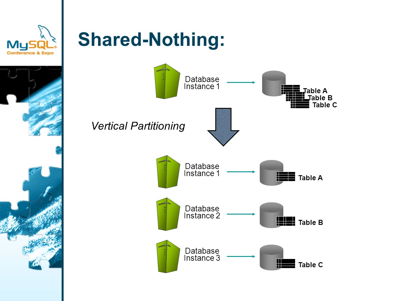 Shared Nothing: Partitioning Your Data…How Predict usage patterns, application evolution, data growth patterns…all are moving targets Avoid data skew: bottlenecks caused by frequently accessed data on just a few nodes Avoid data shipping between nodes Avoid delays from distributed 2-phase commit Searches outside the partition column require participation by all nodes Scaling becomes an exercise in fire fighting