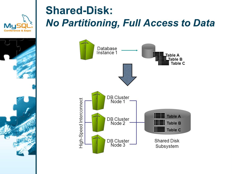 Summary ScaleDB Cluster o Multiple ScaleDB instances share the same physical data.