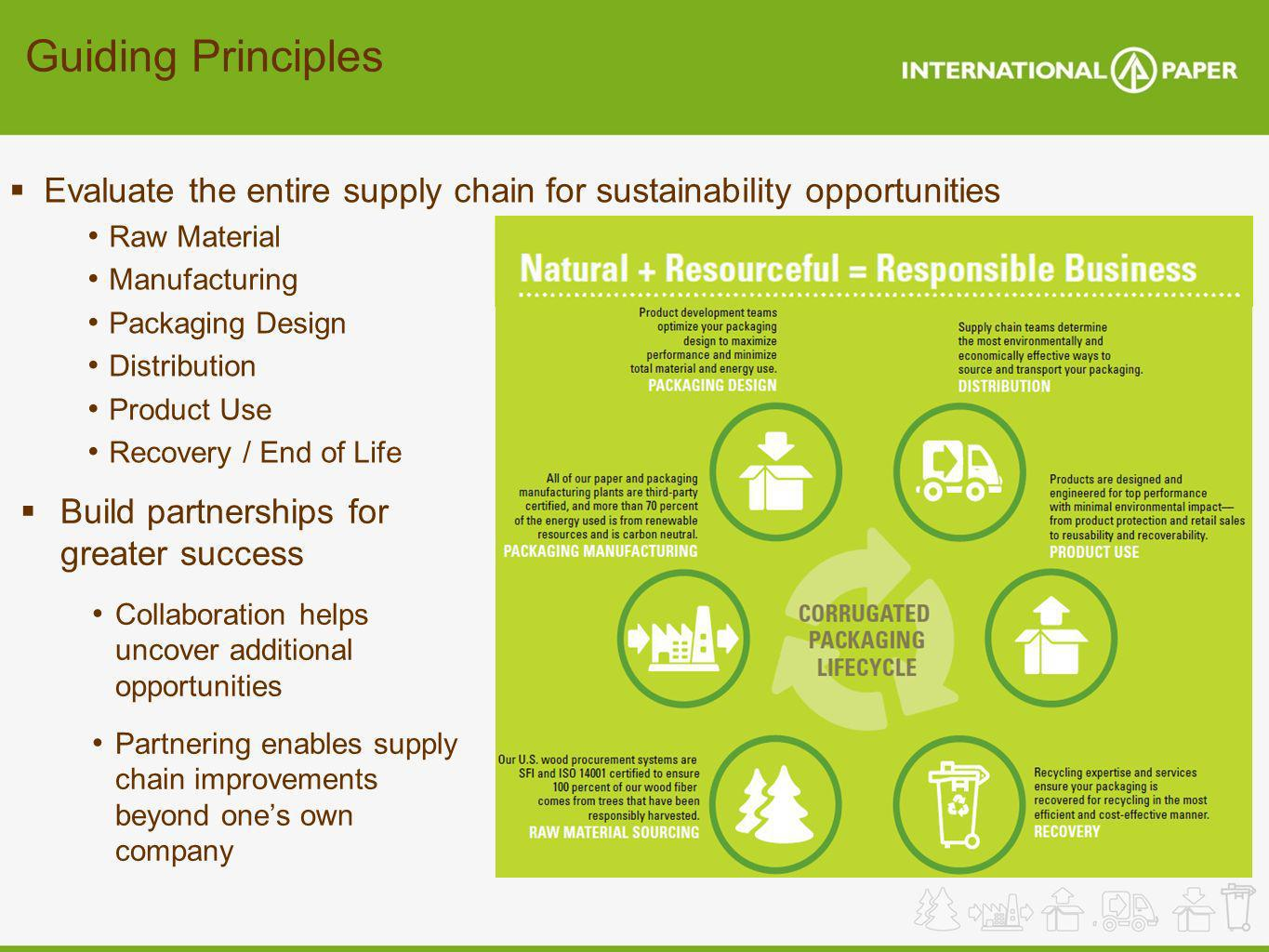 Guiding Principles Evaluate the entire supply chain for sustainability opportunities Raw Material Manufacturing Packaging Design Distribution Product