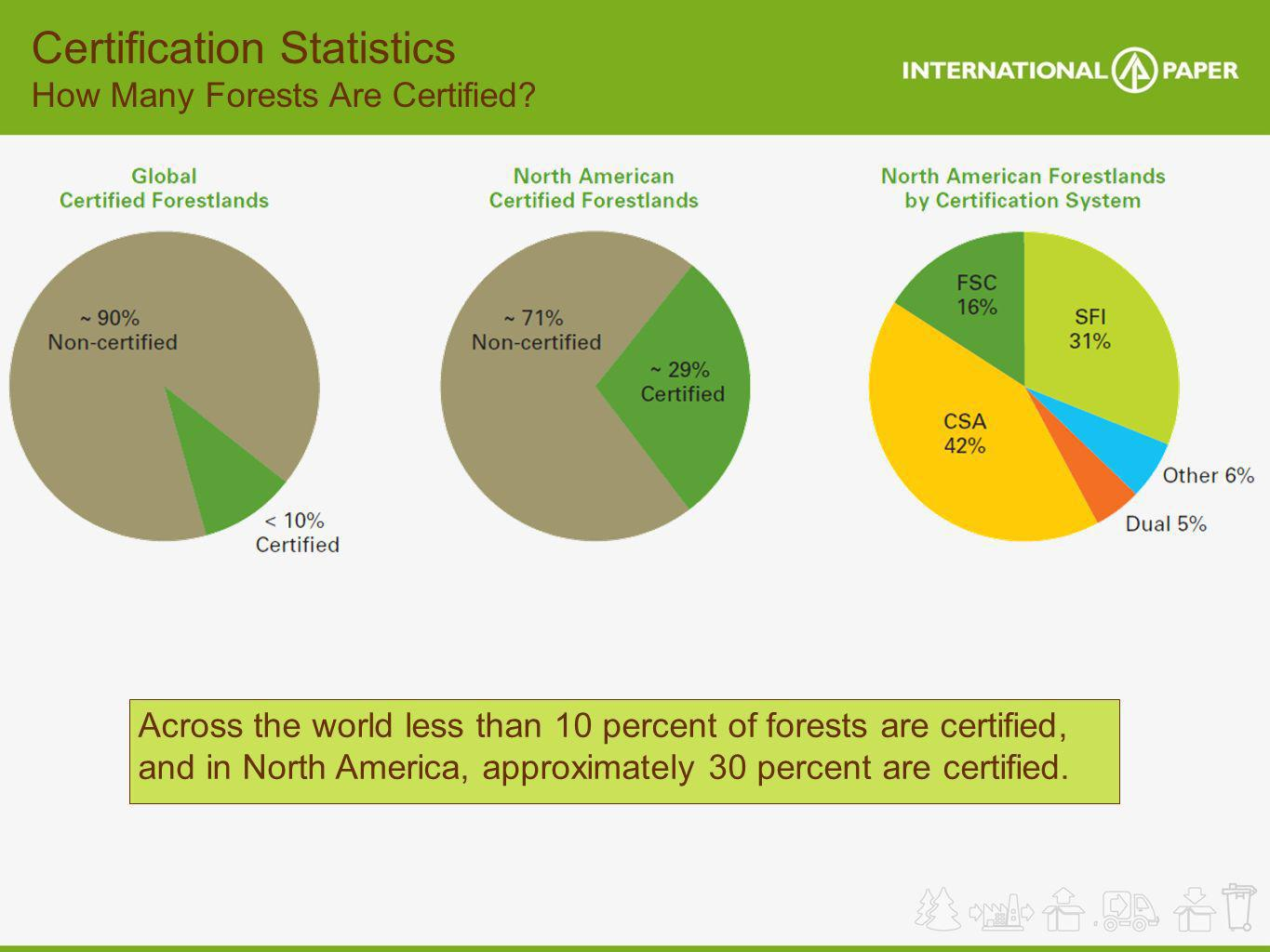 Certification Statistics How Many Forests Are Certified? Across the world less than 10 percent of forests are certified, and in North America, approxi
