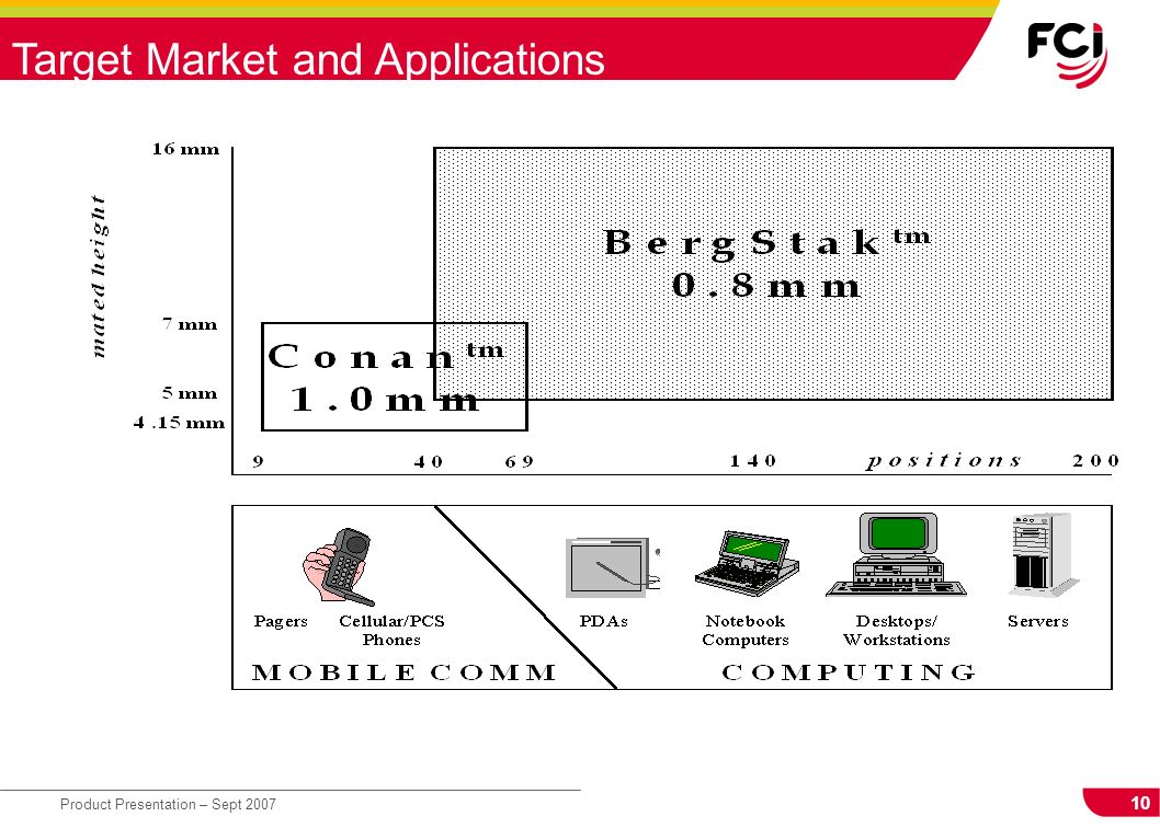 10 Product Presentation – Sept 2007 Target Market and Applications