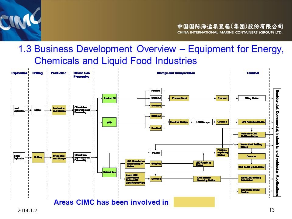 13 2014-1-2 1.3 Business Development Overview – Equipment for Energy, Chemicals and Liquid Food Industries Areas CIMC has been involved in