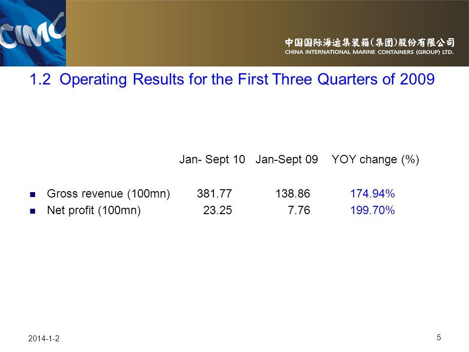 5 2014-1-2 Jan- Sept 10 Jan-Sept 09 YOY change (%) Gross revenue (100mn) 381.77 138.86 174.94% Net profit (100mn) 23.25 7.76 199.70% 1.2 Operating Res