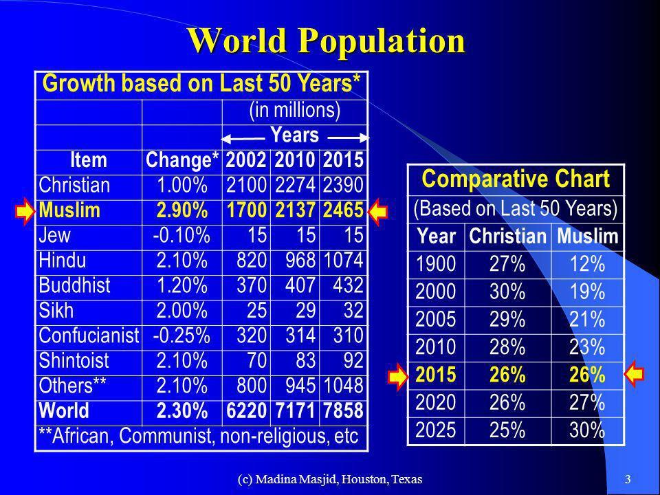 2003 AD 1900 BC 1300 BC Judaism Descendents of Abraham Adam Noah Abraham IssacIshmael Torah 4 BC 1500 BC 525 BC Hinduism Buddhism Islam Christianity 6