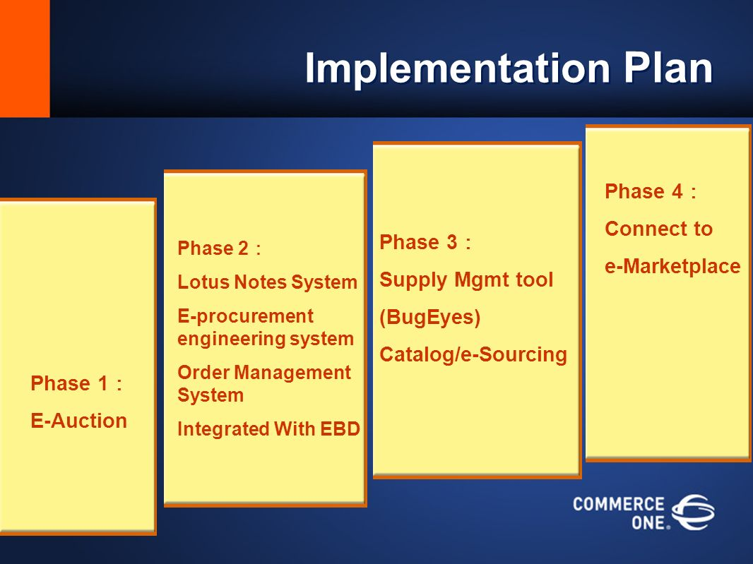 Implementation Plan Phase 4 Connect to e-Marketplace Phase 1 E-Auction Phase 2 Lotus Notes System E-procurement engineering system Order Management System Integrated With EBD Phase 3 Supply Mgmt tool (BugEyes) Catalog/e-Sourcing