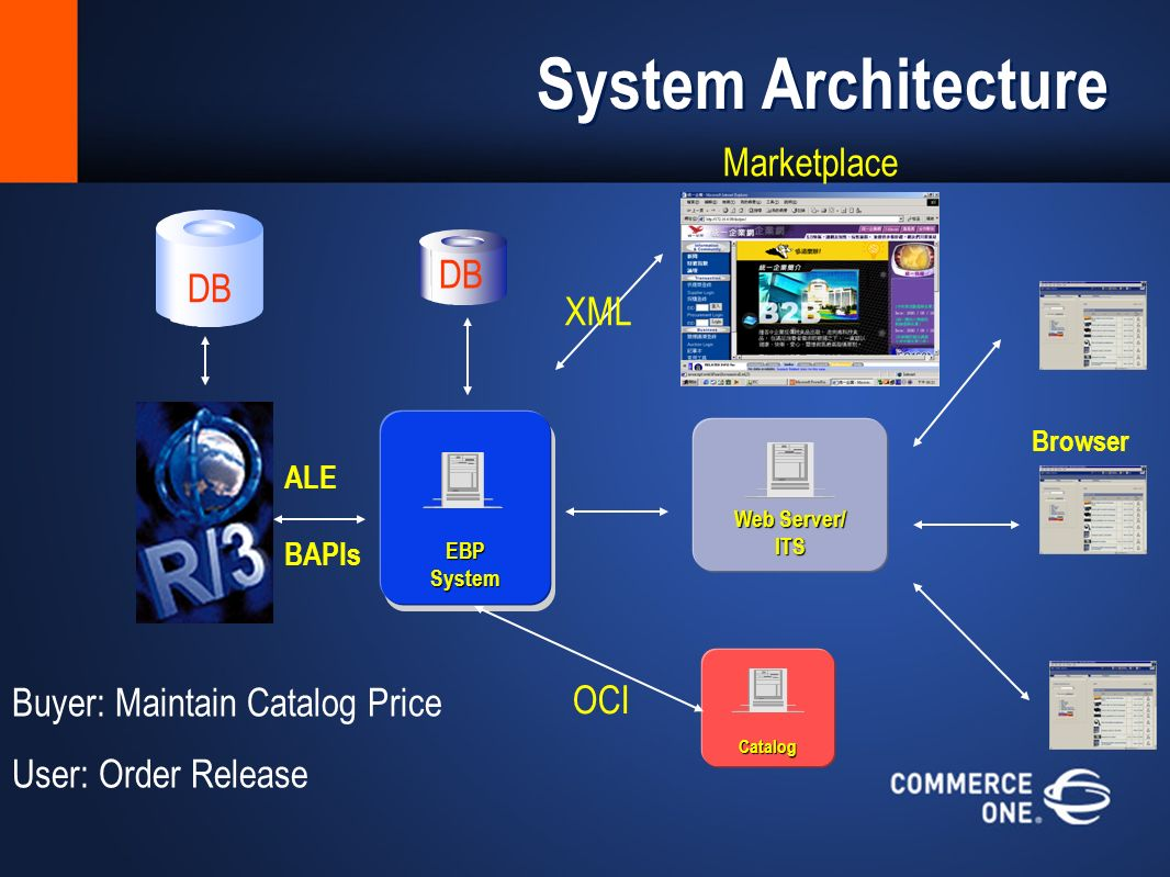 System Architecture EBPSystem Web Server/ ITS Catalog OCI ALE BAPIs Marketplace XML DB Browser Buyer: Maintain Catalog Price User: Order Release