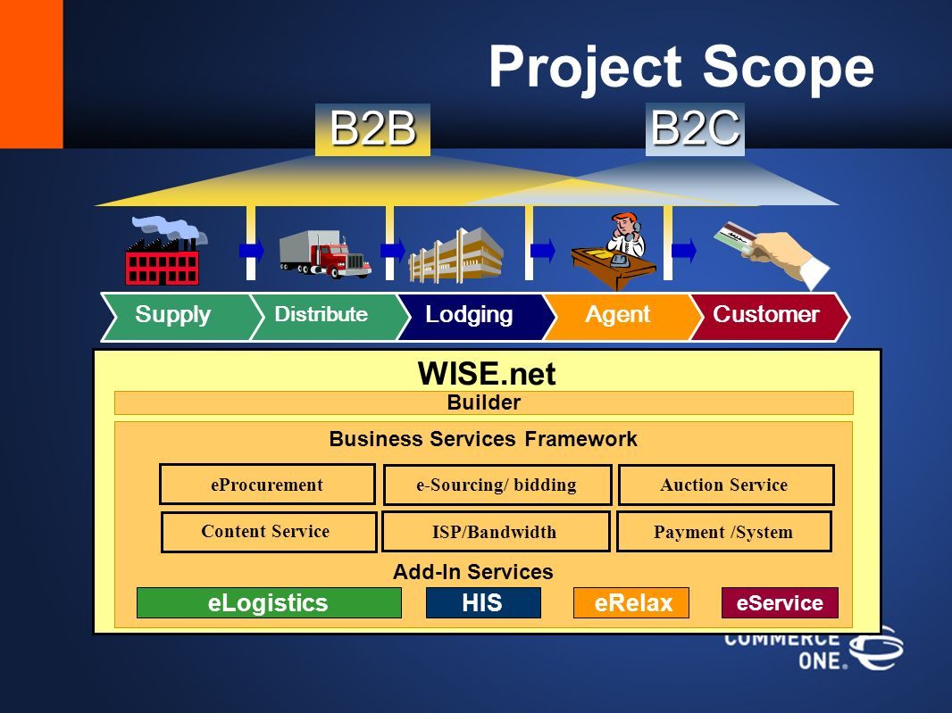 Project Scope WISE.net Builder Bundled Services Business Services Framework eLogistics Add-In Services HIS eRelax eService eProcurement ISP/BandwidthPayment /System e-Sourcing/ bidding Auction Service Content Service B2B B2C Supply Distribute AgentLodgingCustomer