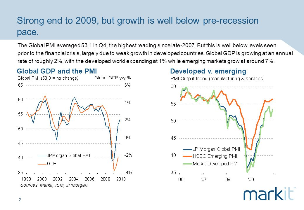2 Strong end to 2009, but growth is well below pre-recession pace. Sources: Markit, ISM, JPMorgan. Global GDP and the PMI Developed v. emerging The Gl