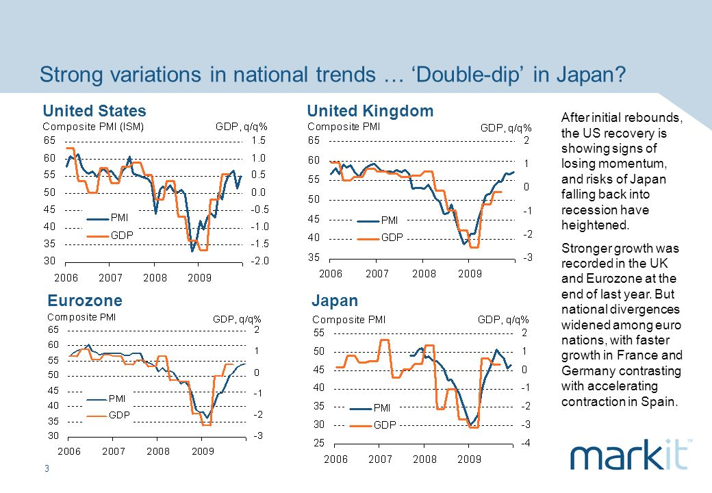 3 Strong variations in national trends … Double-dip in Japan? United StatesUnited Kingdom EurozoneJapan After initial rebounds, the US recovery is sho