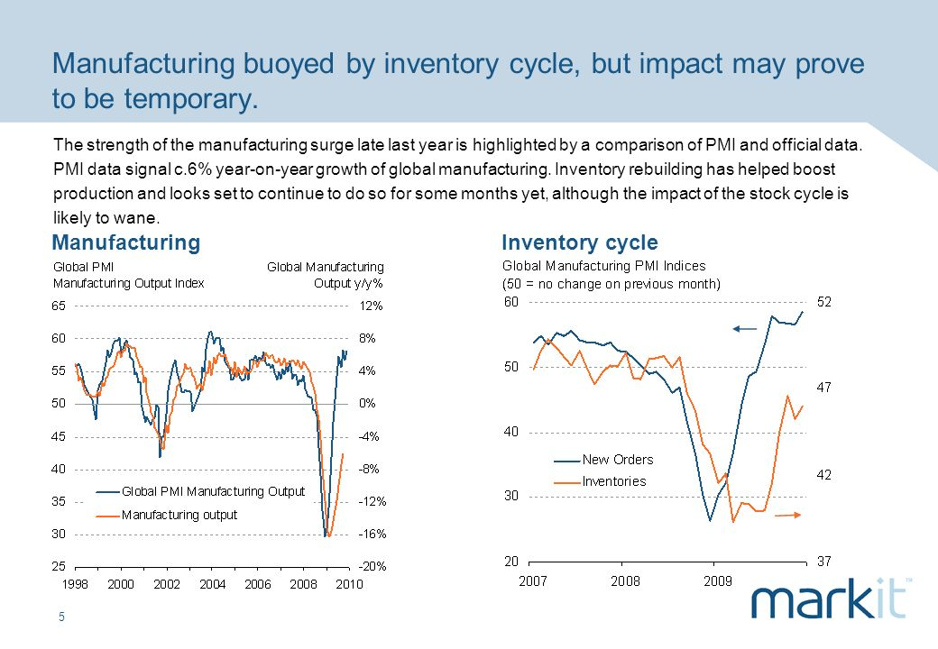 5 Manufacturing buoyed by inventory cycle, but impact may prove to be temporary. ManufacturingInventory cycle The strength of the manufacturing surge