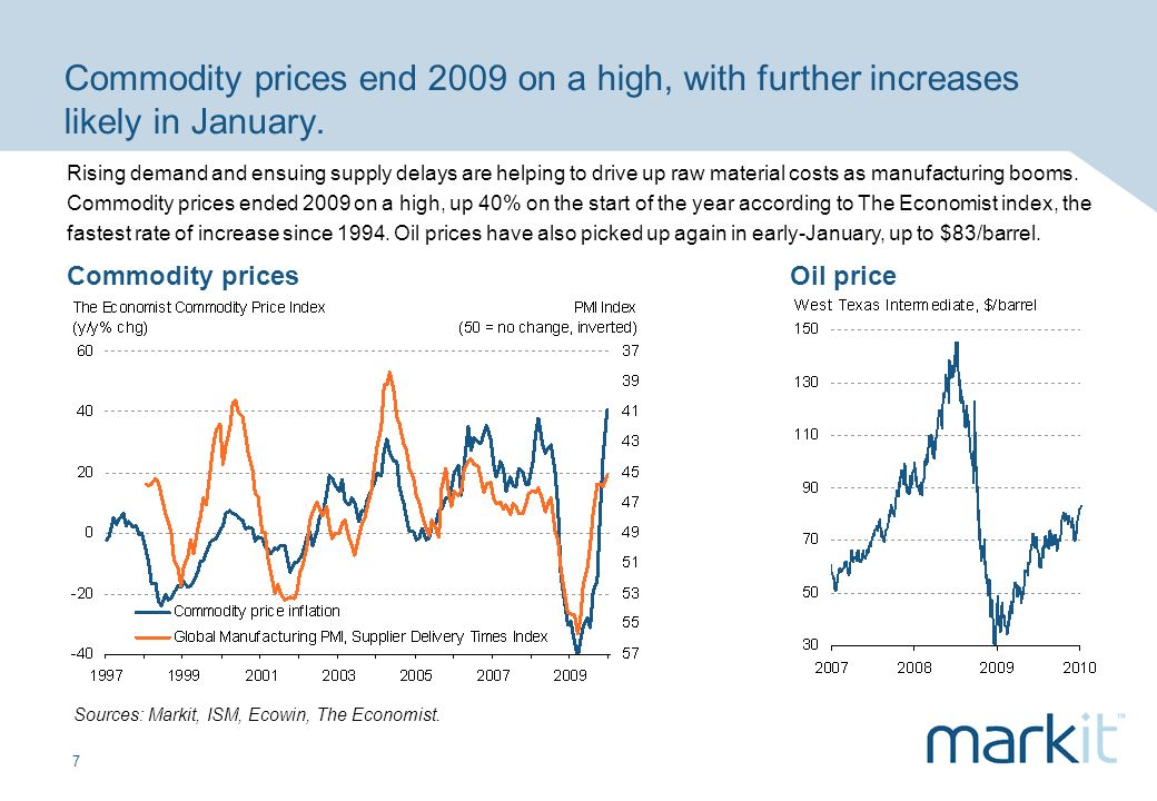 7 Commodity prices end 2009 on a high, with further increases likely in January. Commodity pricesOil price Sources: Markit, ISM, Ecowin, The Economist
