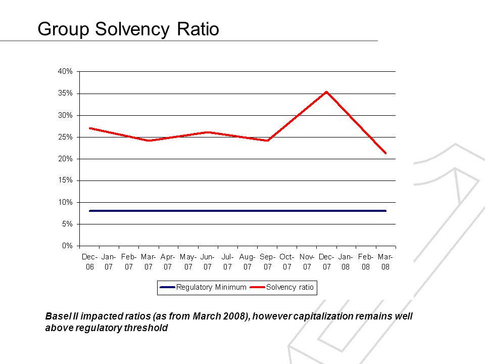 Group Solvency Ratio Basel II impacted ratios (as from March 2008), however capitalization remains well above regulatory threshold