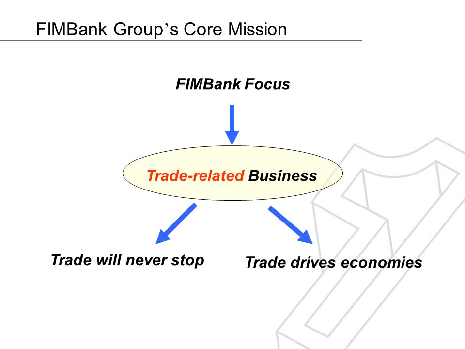 FIMBank Group s Core Mission FIMBank Focus Trade-related Business Trade will never stop Trade drives economies