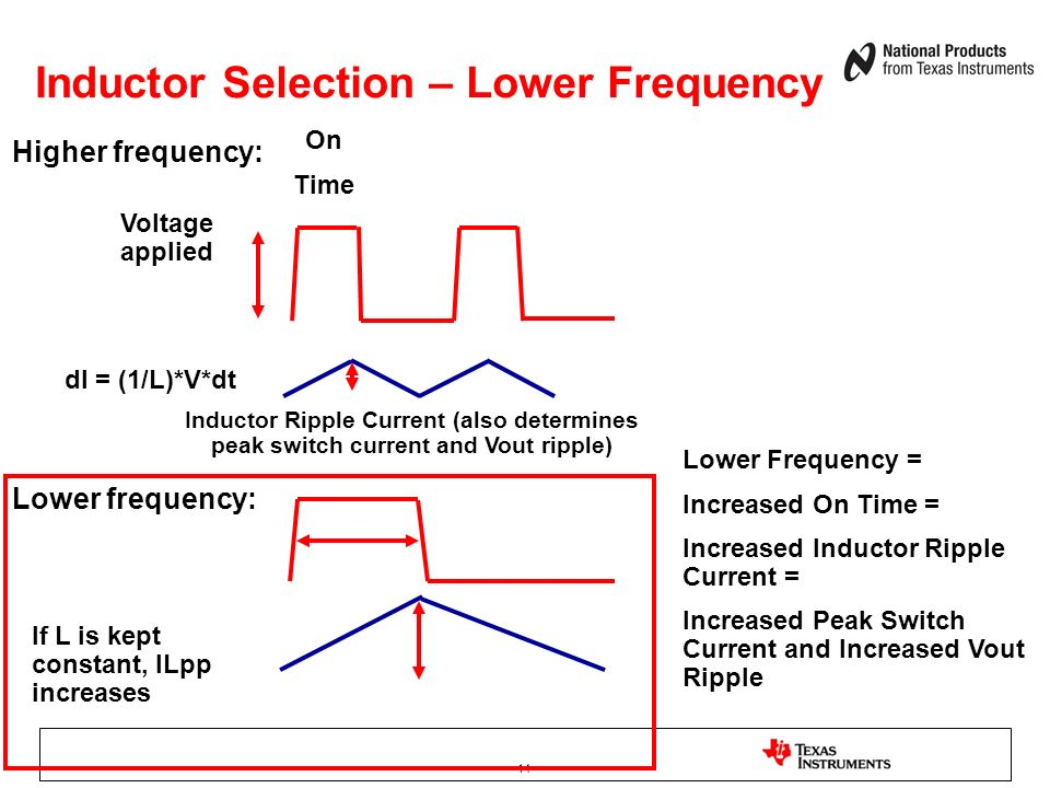 14 Inductor Selection – Lower Frequency Voltage applied Inductor Ripple Current (also determines peak switch current and Vout ripple) Lower Frequency