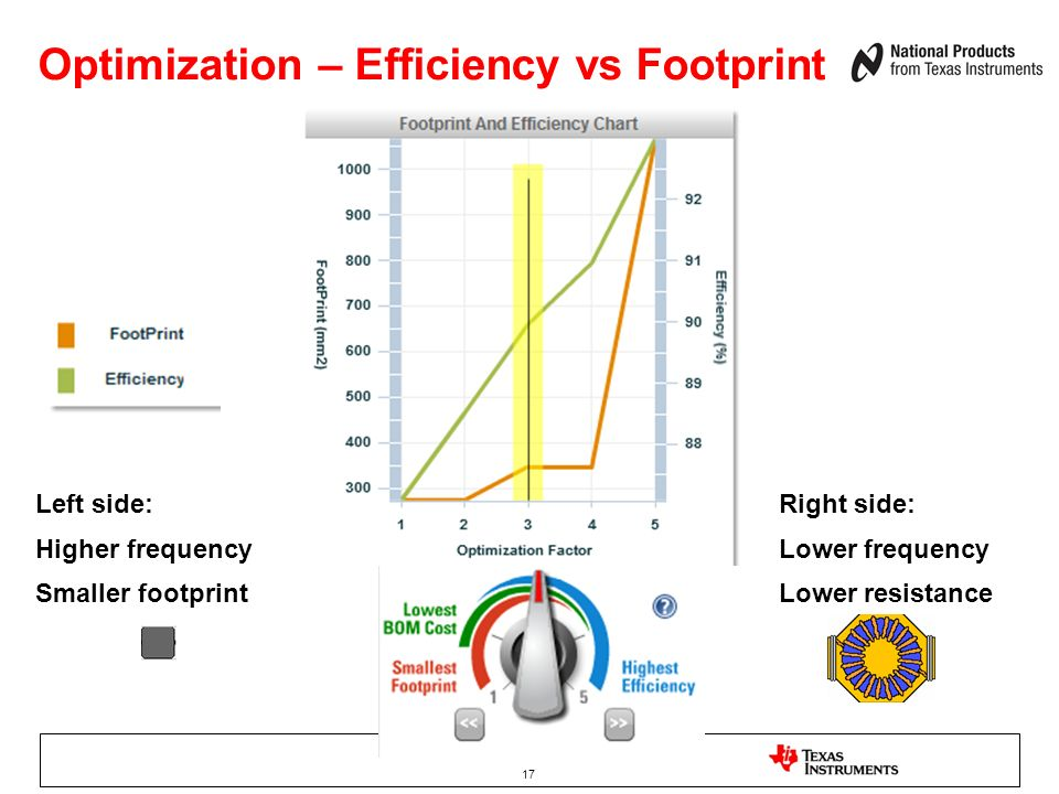 17 Optimization – Efficiency vs Footprint Left side: Higher frequency Smaller footprint Right side: Lower frequency Lower resistance