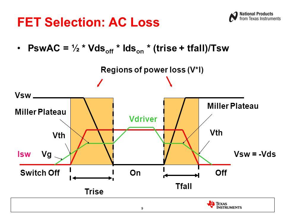 FET Selection: AC Loss PswAC = ½ * Vds off * Ids on * (trise + tfall)/Tsw Vsw = -VdsIsw Trise Tfall Regions of power loss (V*I) Vg Vth Miller Plateau