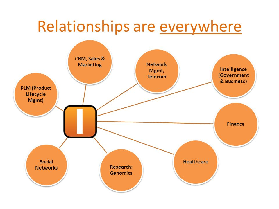 Relationships are everywhere CRM, Sales & Marketing Network Mgmt, Telecom Intelligence (Government & Business) Finance Healthcare Research: Genomics S