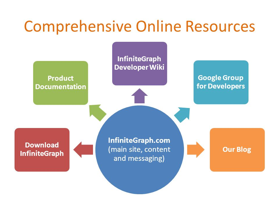 Comprehensive Online Resources InfiniteGraph.com (main site, content and messaging) Download InfiniteGraph Product Documentation InfiniteGraph Develop