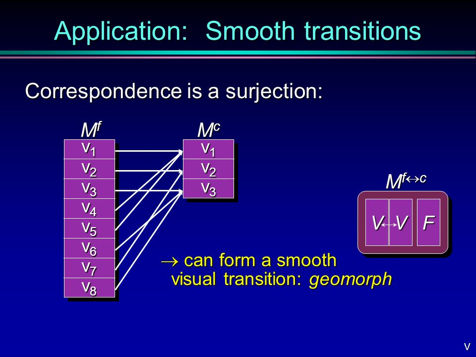 Application: Smooth transitions Correspondence is a surjection: v1v1v1v1 v2v2v2v2 v3v3v3v3 v4v4v4v4 v5v5v5v5 v6v6v6v6 v7v7v7v7 v8v8v8v8 MfMfMfMf v1v1v