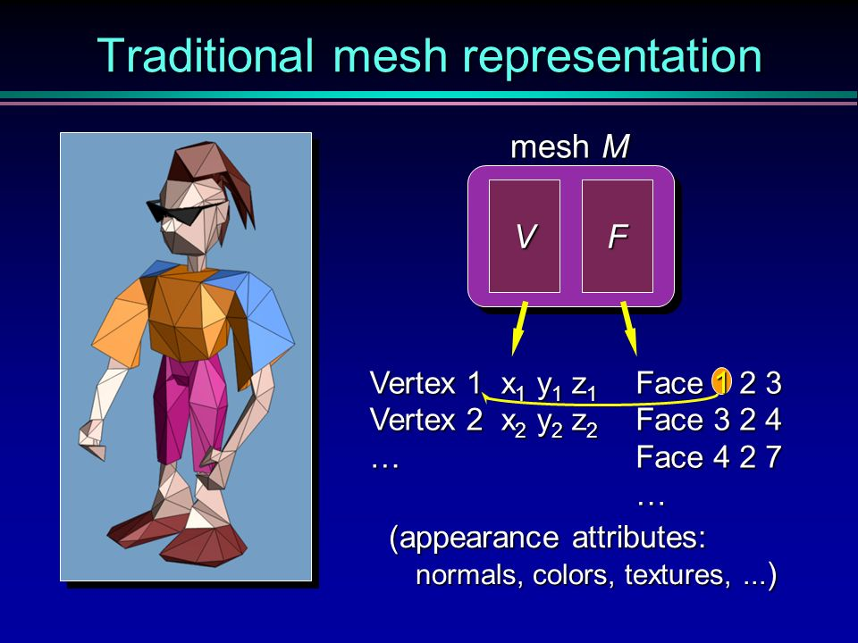 Traditional mesh representation VF (appearance attributes: normals, colors, textures,... ) mesh M Vertex 1 x 1 y 1 z 1 Vertex 2 x 2 y 2 z 2 … Face 1 2