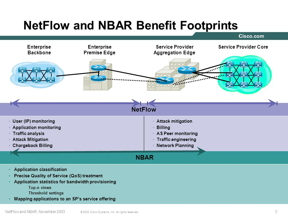 3NetFlow and NBAR, November 2003 © 2003 Cisco Systems, Inc. All rights reserved. NetFlow and NBAR Benefit Footprints NetFlow User (IP) monitoring Appl