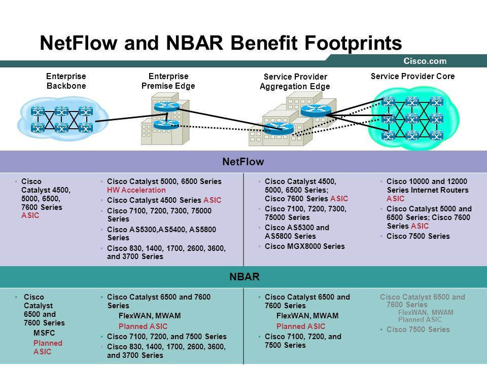 4NetFlow and NBAR, November 2003 © 2003 Cisco Systems, Inc. All rights reserved. NetFlow and NBAR Benefit Footprints Enterprise Backbone Enterprise Pr