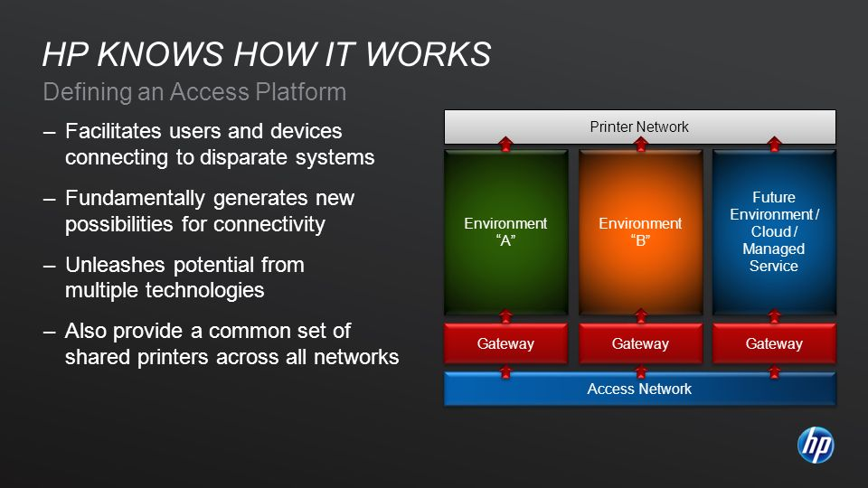 Access Network Printer Network Defining an Access Platform –Facilitates users and devices connecting to disparate systems –Fundamentally generates new