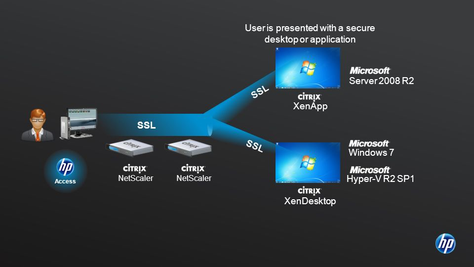 Access NetScaler XenDesktop Server 2008 R2 User is presented with a secure desktop or application XenApp Windows 7 Hyper-V R2 SP1 SSL