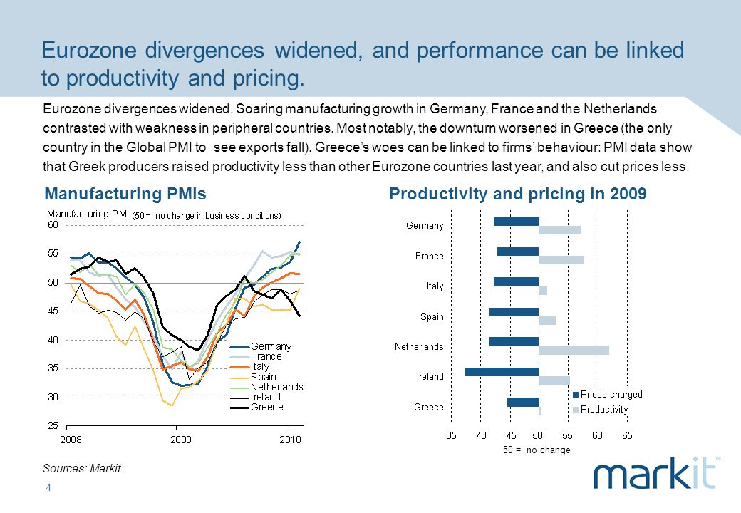 4 Eurozone divergences widened, and performance can be linked to productivity and pricing.