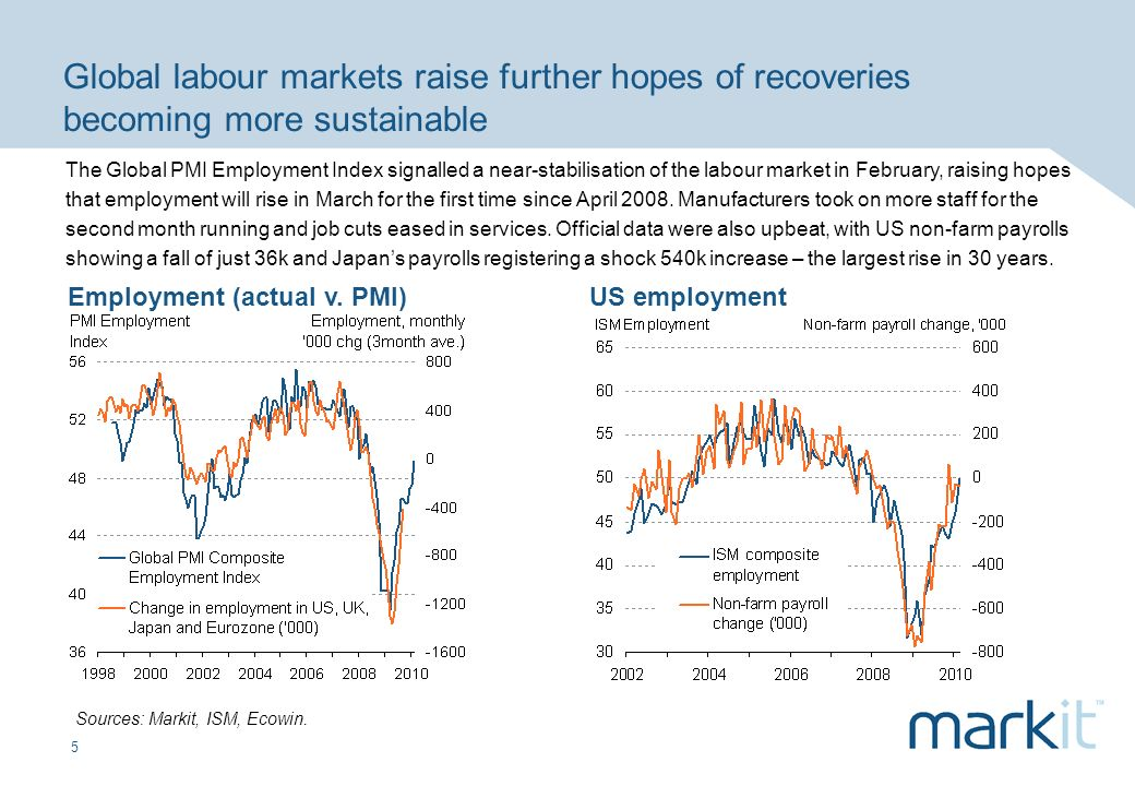 5 Global labour markets raise further hopes of recoveries becoming more sustainable Employment (actual v.