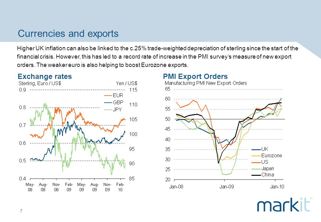 7 Currencies and exports Exchange ratesPMI Export Orders Higher UK inflation can also be linked to the c.25% trade-weighted depreciation of sterling since the start of the financial crisis.