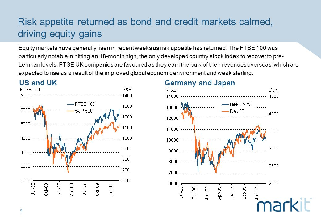9 Risk appetite returned as bond and credit markets calmed, driving equity gains US and UKGermany and Japan Equity markets have generally risen in recent weeks as risk appetite has returned.