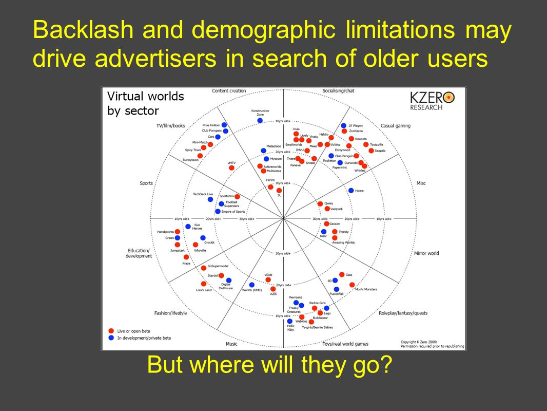 Backlash and demographic limitations may drive advertisers in search of older users But where will they go?