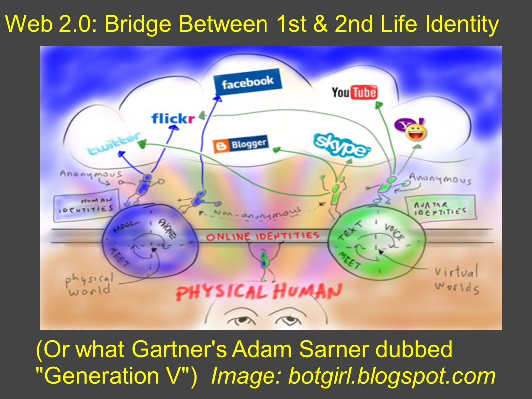 Web 2.0: Bridge Between 1st & 2nd Life Identity (Or what Gartner s Adam Sarner dubbed Generation V ) Image: botgirl.blogspot.com