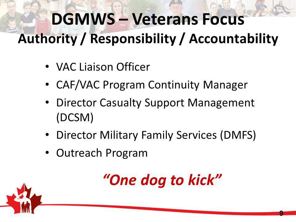 DGMWS – Veterans Focus Authority / Responsibility / Accountability VAC Liaison Officer CAF/VAC Program Continuity Manager Director Casualty Support Ma