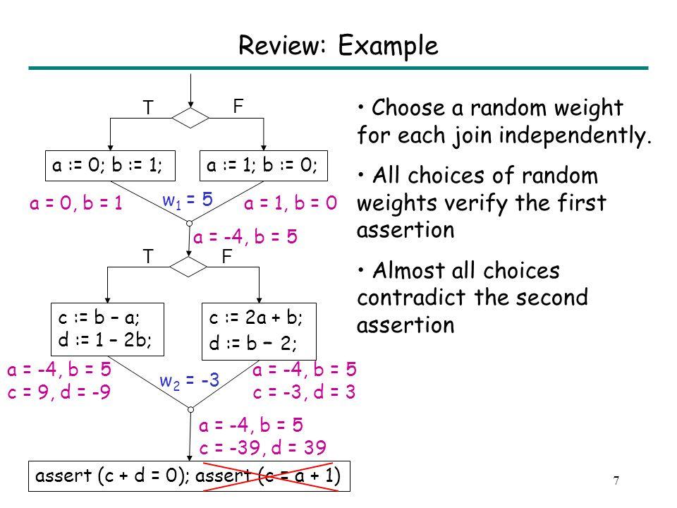 7 a := 0; b := 1;a := 1; b := 0; c := b – a; d := 1 – 2b; assert (c + d = 0); assert (c = a + 1) a = -4, b = 5 c = -39, d = 39 c := 2a + b; d := b – 2