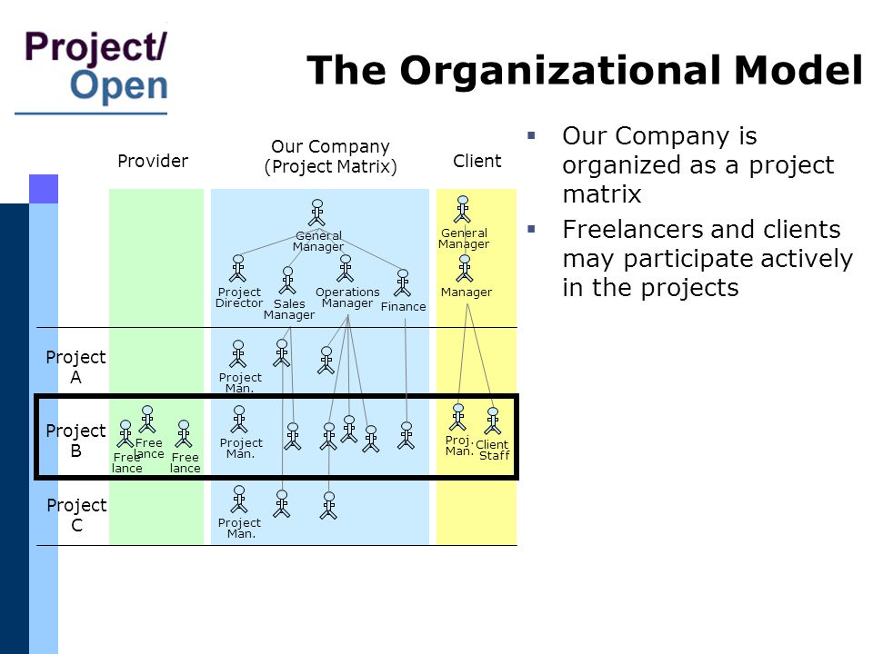 The Organizational Model Our Company is organized as a project matrix Freelancers and clients may participate actively in the projects General Manager